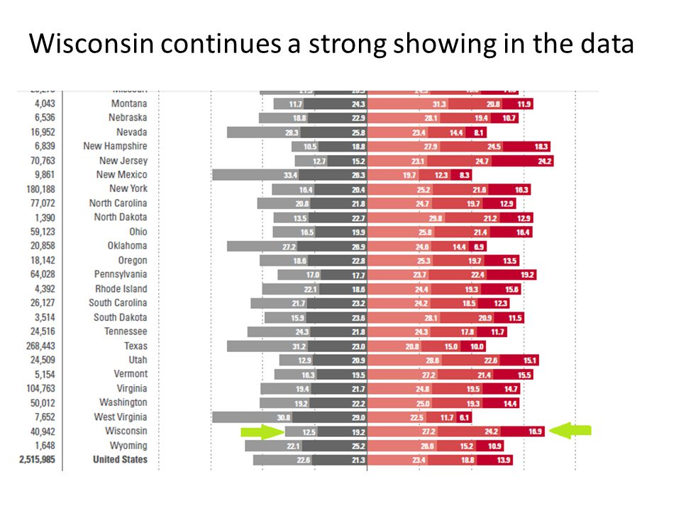 Wisconsin continues a strong showing in the data