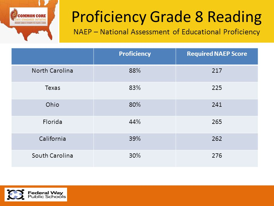 Proficiency Grade 8 Reading NAEP – National Assessment of Educational Proficiency ProficiencyRequired NAEP Score North Carolina88%217 Texas83%225 Ohio80%241 Florida44%265 California39%262 South Carolina30%276
