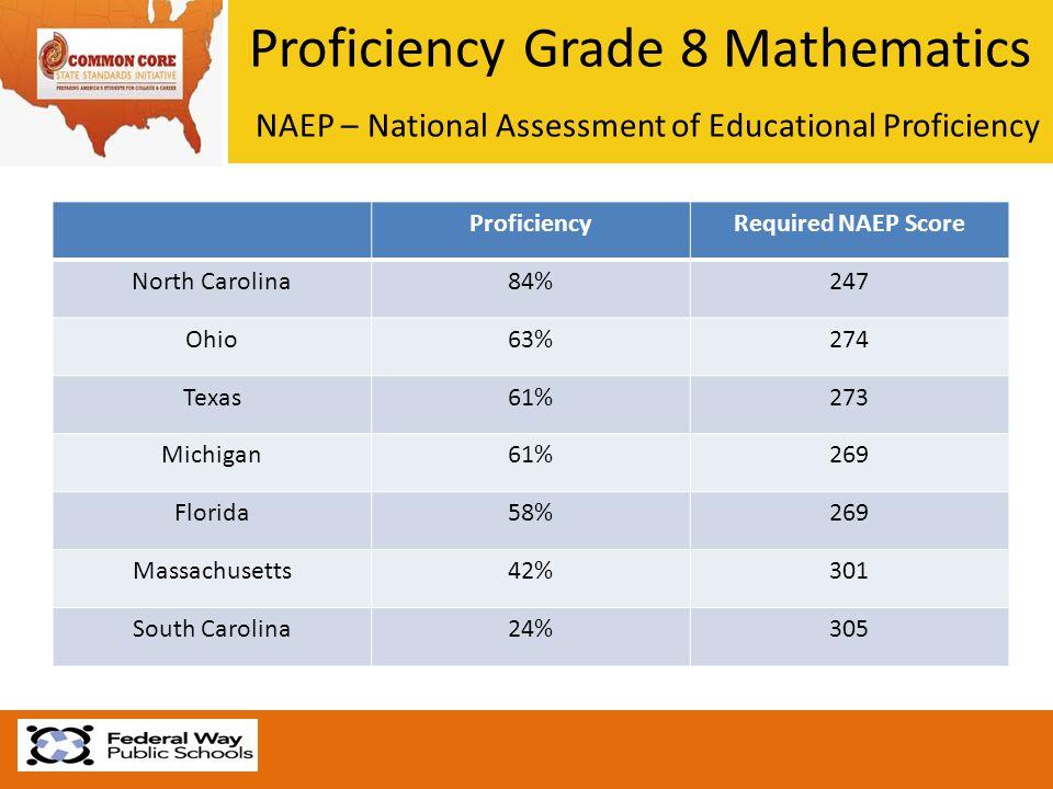 Proficiency Grade 8 Mathematics NAEP – National Assessment of Educational Proficiency ProficiencyRequired NAEP Score North Carolina84%247 Ohio63%274 T