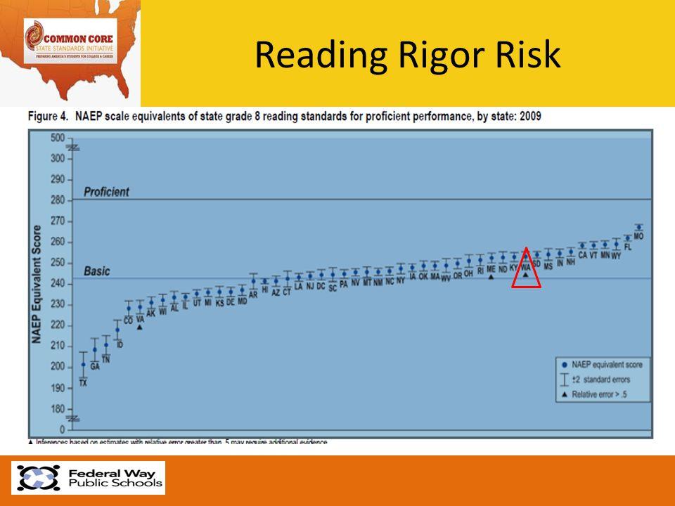 Reading Rigor Risk