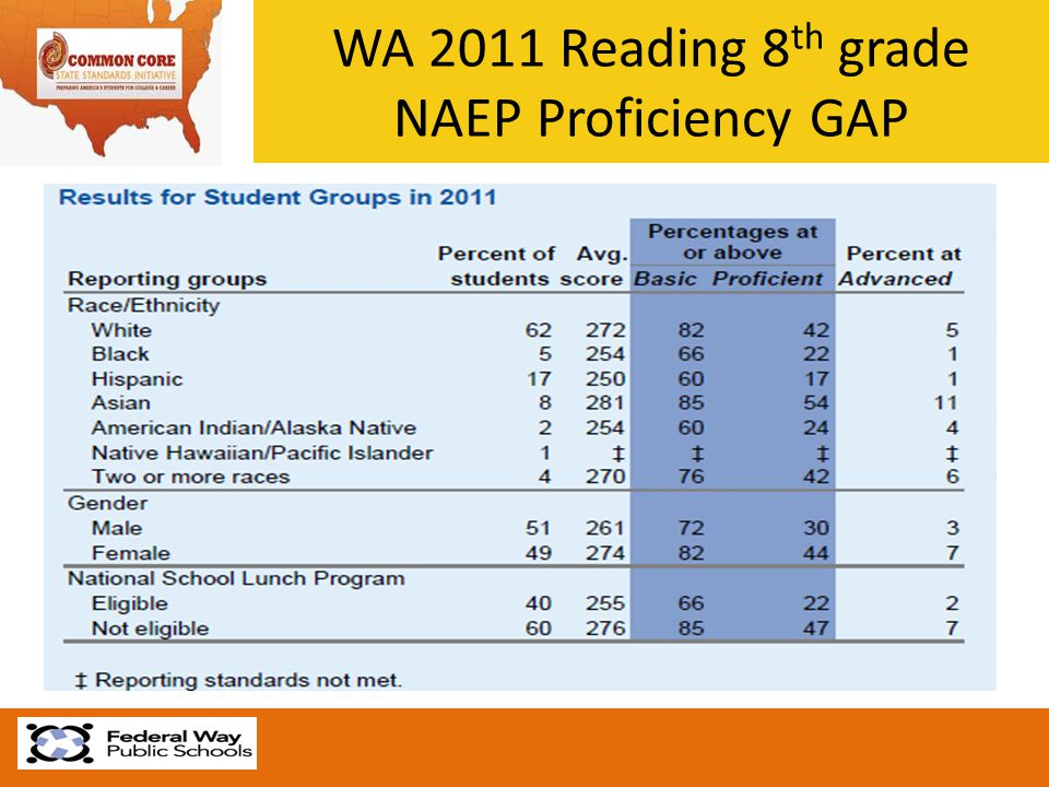 WA 2011 Reading 8 th grade NAEP Proficiency GAP