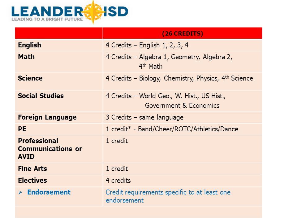 (26 CREDITS) English4 Credits – English 1, 2, 3, 4 Math4 Credits – Algebra 1, Geometry, Algebra 2, 4 th Math Science4 Credits – Biology, Chemistry, Ph
