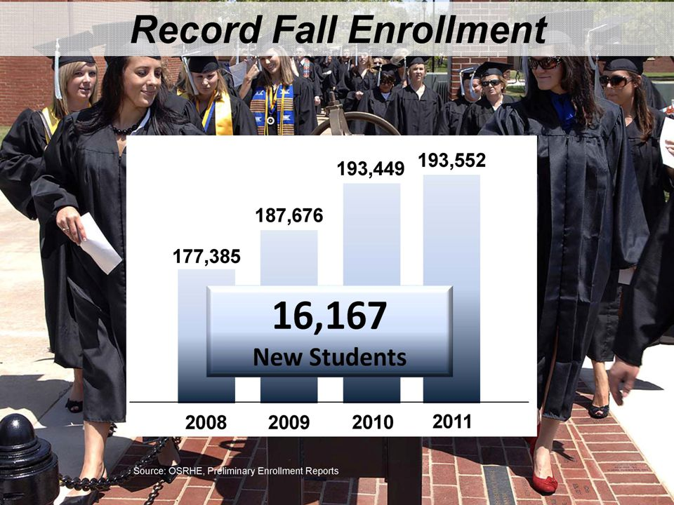 Complete College Oklahoma Increasing 1,700 Degrees & Certificates per Year 30,500 50,900 2011201220132014201520162017201820192020202120222023 Oklahoma Degree and Certificate Goals 67% Increase