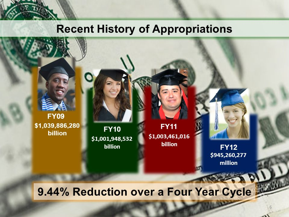 Tuition 5% 5.8% 2010 2011 Tuition Increase in 2009 – 2011 0% 2009