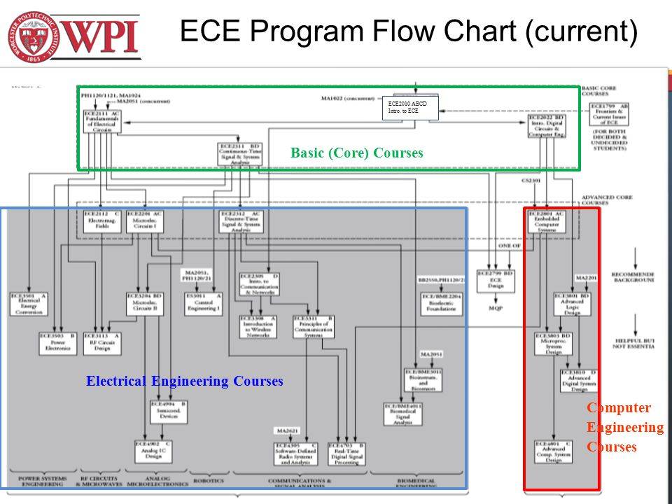 ECE Program Flow Chart (current) Basic (Core) Courses Electrical Engineering Courses Computer Engineering Courses ECE2010 ABCD Intro. to ECE