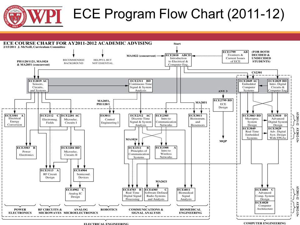 ECE Program Flow Chart (2011-12)