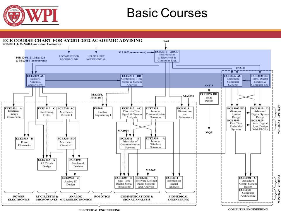 Basic Courses
