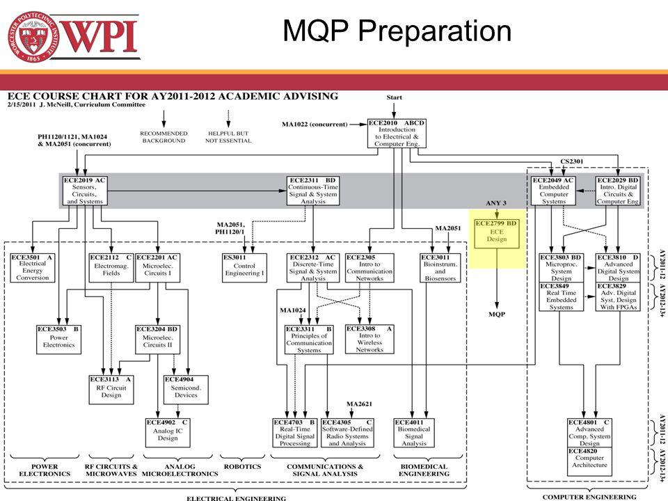 MQP Preparation