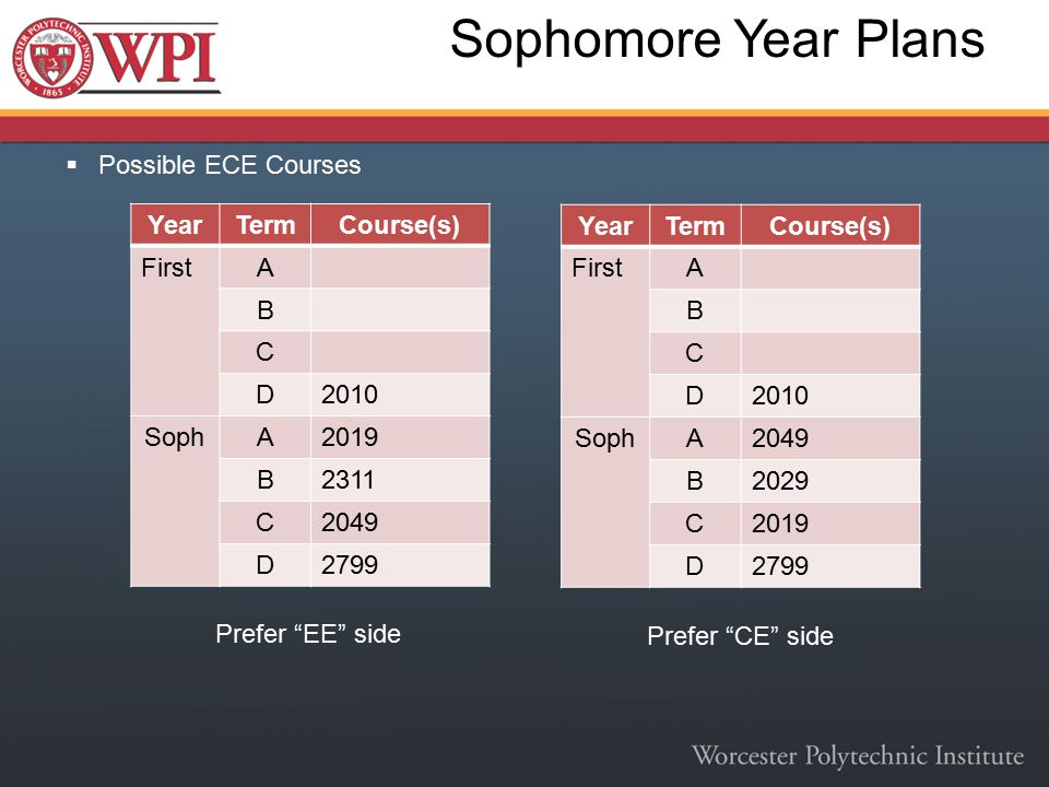  Possible ECE Courses Sophomore Year Plans YearTermCourse(s) FirstA B C D2010 SophA2019 B2311 C2049 D2799 YearTermCourse(s) FirstA B C D2010 SophA204