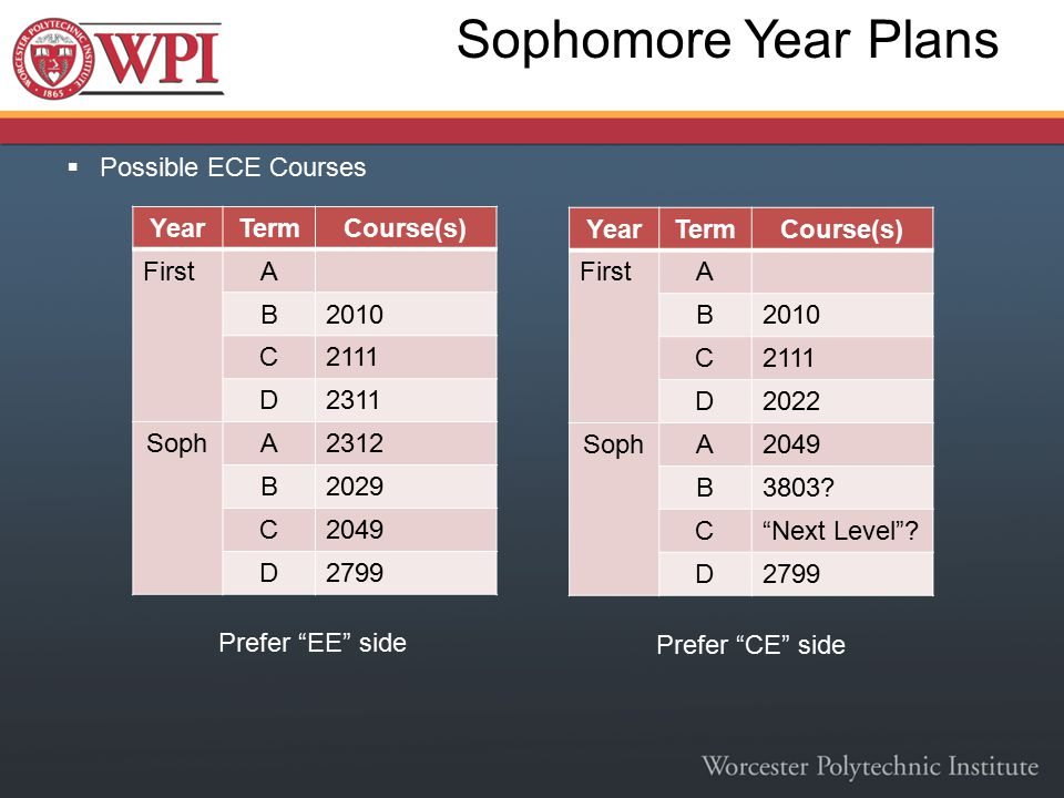  Possible ECE Courses Sophomore Year Plans YearTermCourse(s) FirstA B2010 C2111 D2311 SophA2312 B2029 C2049 D2799 YearTermCourse(s) FirstA B2010 C211