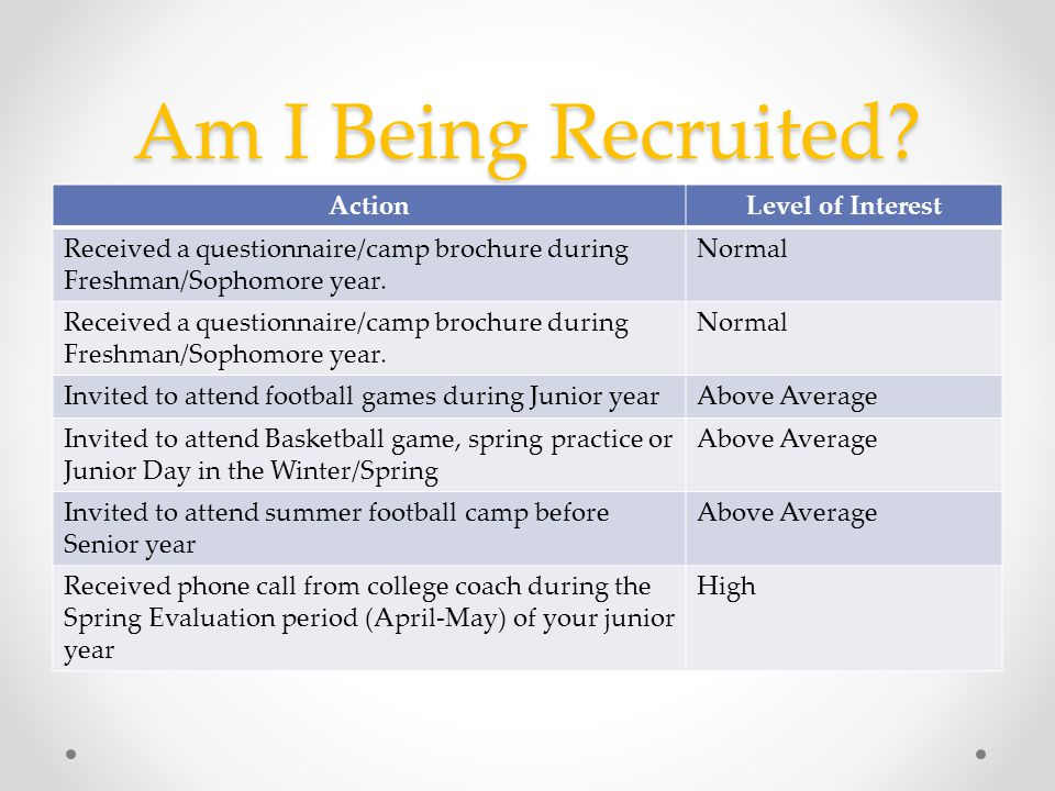 Am I Being Recruited? ActionLevel of Interest Received a questionnaire/camp brochure during Freshman/Sophomore year. Normal Received a questionnaire/c