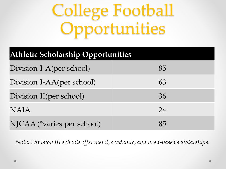 College Football Opportunities Athletic Scholarship Opportunities Division I-A(per school) 85 Division I-AA(per school) 63 Division II(per school) 36 NAIA 24 NJCAA (*varies per school) 85 Note: Division III schools offer merit, academic, and need-based scholarships.