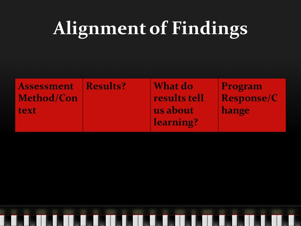 Alignment of Findings Assessment Method/Con text Results?What do results tell us about learning.