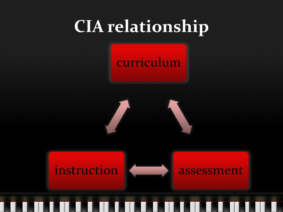 CIA relationship curriculumassessmentinstruction