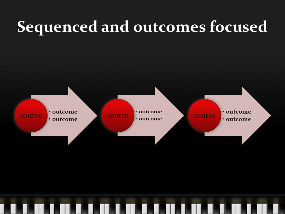 Sequenced and outcomes focused outcome course outcome course outcome course