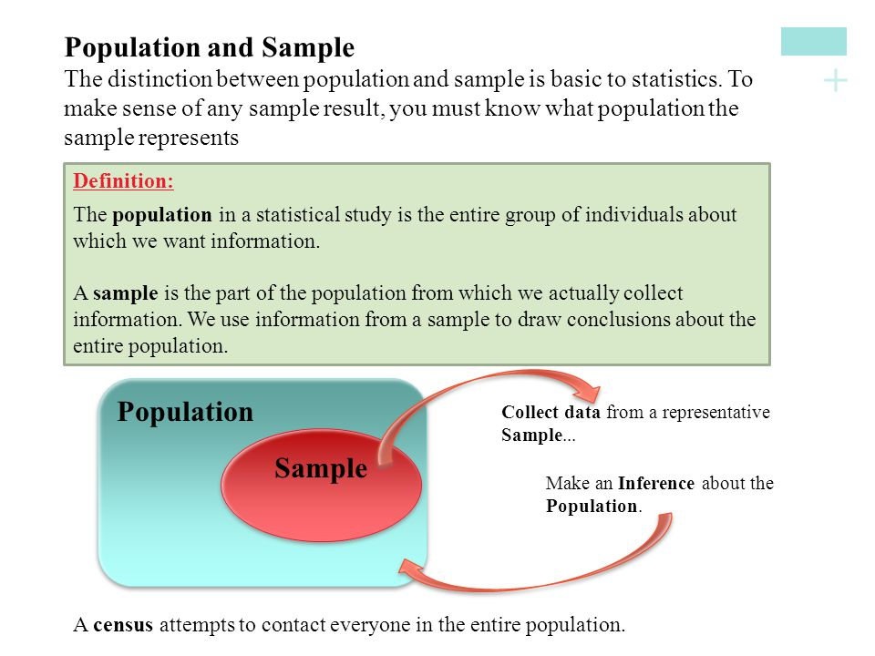 + Population and SampleThe distinction between population and sample is basic to statistics. Tomake sense of any sample result, you must know what pop