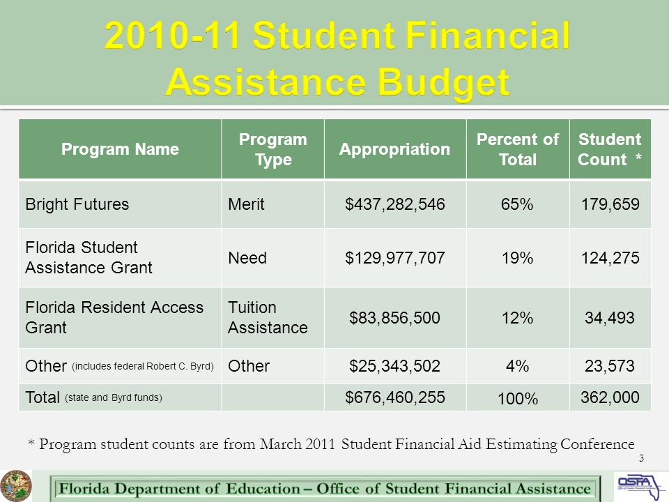 Program Name Program Type Appropriation Percent of Total Student Count * Bright FuturesMerit$437,282,54665%179,659 Florida Student Assistance Grant Need$129,977,70719%124,275 Florida Resident Access Grant Tuition Assistance $83,856,50012%34,493 Other (includes federal Robert C.
