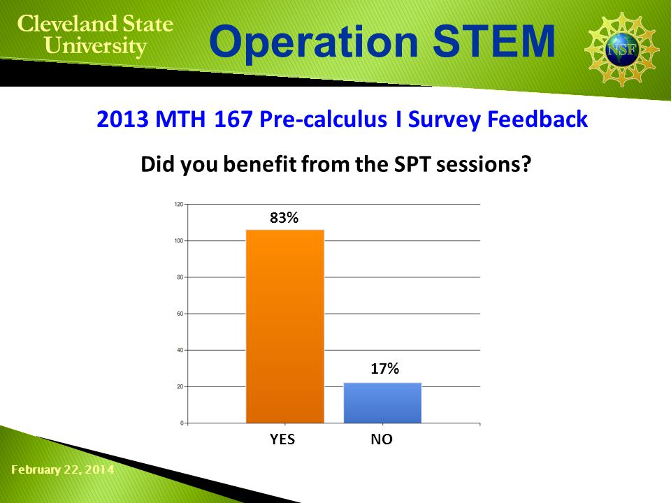 February 22, 2014 Operation STEM Cleveland State University 2013 MTH 167 Pre-calculus I Survey Feedback Did you benefit from the SPT sessions.