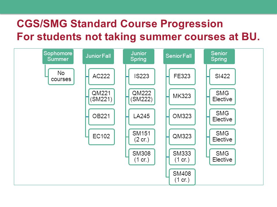 CGS/SMG Standard Course Progression For students not taking summer courses at BU.