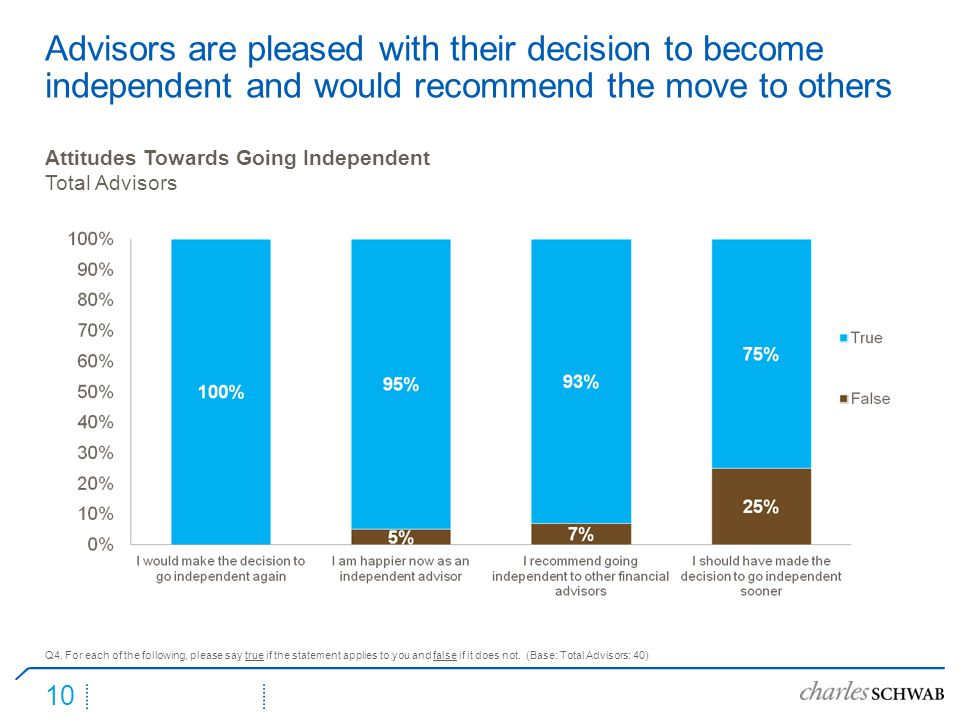 10 Advisors are pleased with their decision to become independent and would recommend the move to others Attitudes Towards Going Independent Total Adv