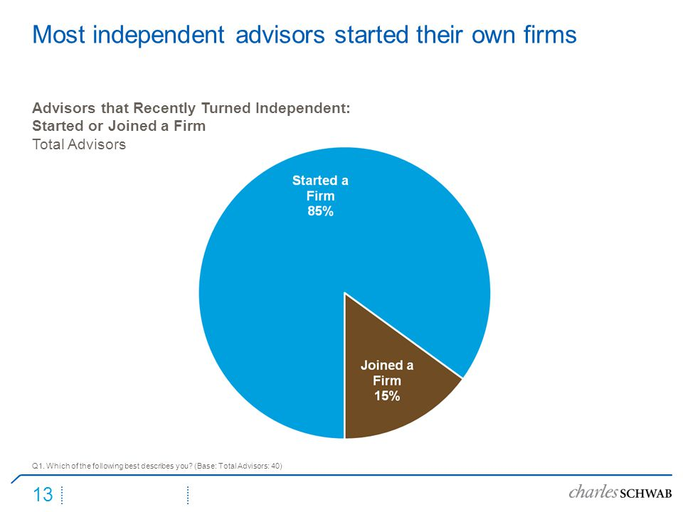 13 Most independent advisors started their own firms Q1.