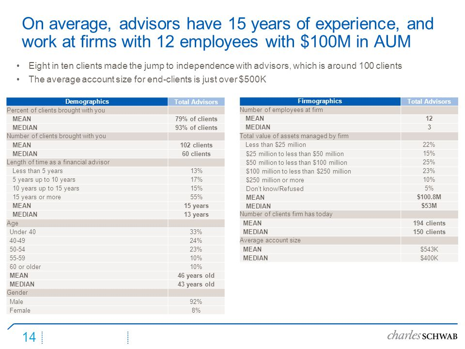 DemographicsTotal Advisors Percent of clients brought with you MEAN79% of clients MEDIAN93% of clients Number of clients brought with you MEAN102 clients MEDIAN60 clients Length of time as a financial advisor Less than 5 years13% 5 years up to 10 years17% 10 years up to 15 years15% 15 years or more55% MEAN15 years MEDIAN13 years Age Under 4033% 40-4924% 50-5423% 55-5910% 60 or older10% MEAN46 years old MEDIAN43 years old Gender Male92% Female8% 14 On average, advisors have 15 years of experience, and work at firms with 12 employees with $100M in AUM FirmographicsTotal Advisors Number of employees at firm MEAN12 MEDIAN3 Total value of assets managed by firm Less than $25 million22% $25 million to less than $50 million15% $50 million to less than $100 million25% $100 million to less than $250 million23% $250 million or more10% Don't know/Refused5% MEAN$100.8M MEDIAN$53M Number of clients firm has today MEAN194 clients MEDIAN150 clients Average account size MEAN$543K MEDIAN$400K Eight in ten clients made the jump to independence with advisors, which is around 100 clients The average account size for end-clients is just over $500K