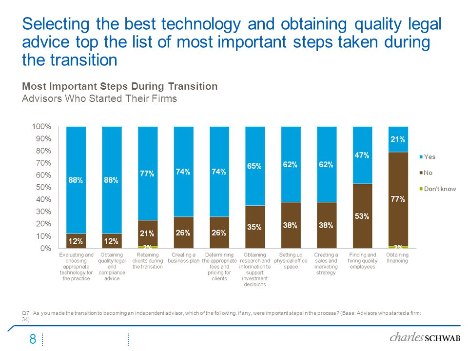 8 Selecting the best technology and obtaining quality legal advice top the list of most important steps taken during the transition Q7.