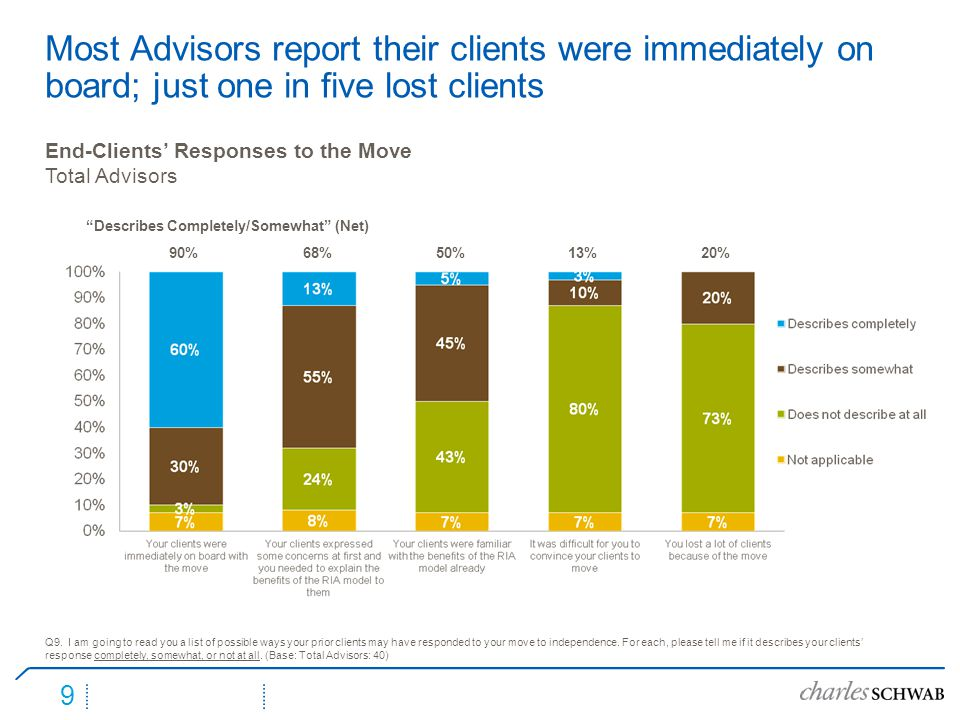 9 Most Advisors report their clients were immediately on board; just one in five lost clients Q9.
