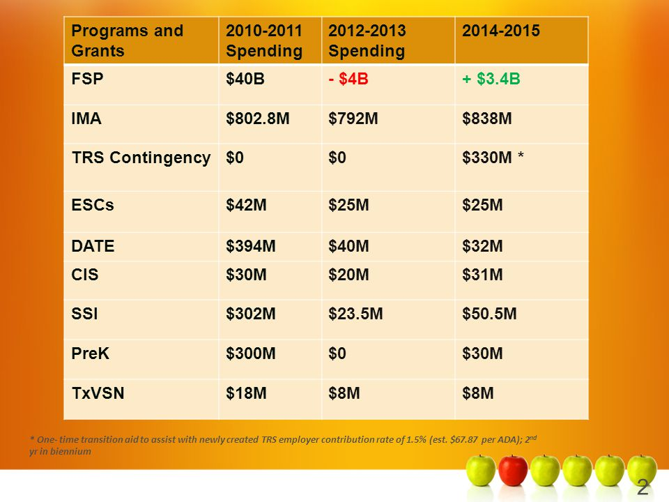 Programs and Grants 2010-2011 Spending 2012-2013 Spending 2014-2015 FSP$40B- $4B+ $3.4B IMA$802.8M$792M$838M TRS Contingency$0 $330M * ESCs$42M$25M DATE$394M$40M$32M CIS$30M$20M$31M SSI$302M$23.5M$50.5M PreK$300M$0$30M TxVSN$18M$8M 2 * One- time transition aid to assist with newly created TRS employer contribution rate of 1.5% (est.