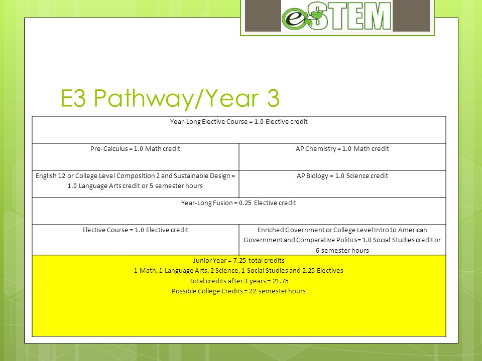 E3 Pathway/Year 3 Year-Long Elective Course = 1.0 Elective credit Pre-Calculus = 1.0 Math creditAP Chemistry = 1.0 Math credit English 12 or College Level Composition 2 and Sustainable Design = 1.0 Language Arts credit or 5 semester hours AP Biology = 1.0 Science credit Year-Long Fusion = 0.25 Elective credit Elective Course = 1.0 Elective credit Enriched Government or College Level Intro to American Government and Comparative Politics= 1.0 Social Studies credit or 6 semester hours Junior Year = 7.25 total credits 1 Math, 1 Language Arts, 2 Science, 1 Social Studies and 2.25 Electives Total credits after 3 years = 21.75 Possible College Credits = 22 semester hours