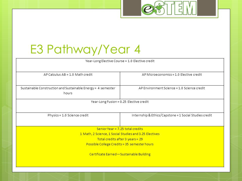 E3 Pathway/Year 4 Year-Long Elective Course = 1.0 Elective credit AP Calculus AB = 1.0 Math creditAP Microeconomics = 1.0 Elective credit Sustainable Construction and Sustainable Energy = 4 semester hours AP Environment Science = 1.0 Science credit Year-Long Fusion = 0.25 Elective credit Physics = 1.0 Science creditInternship & Ethics/Capstone = 1 Social Studies credit Senior Year = 7.25 total credits 1 Math, 2 Science, 1 Social Studies and 3.25 Electives Total credits after 3 years = 29 Possible College Credits = 35 semester hours Certificate Earned—Sustainable Building