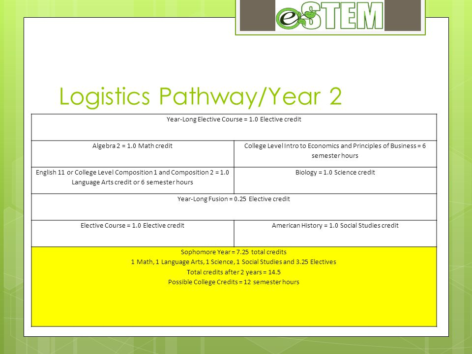 Logistics Pathway/Year 2 Year-Long Elective Course = 1.0 Elective credit Algebra 2 = 1.0 Math credit College Level Intro to Economics and Principles of Business = 6 semester hours English 11 or College Level Composition 1 and Composition 2 = 1.0 Language Arts credit or 6 semester hours Biology = 1.0 Science credit Year-Long Fusion = 0.25 Elective credit Elective Course = 1.0 Elective creditAmerican History = 1.0 Social Studies credit Sophomore Year = 7.25 total credits 1 Math, 1 Language Arts, 1 Science, 1 Social Studies and 3.25 Electives Total credits after 2 years = 14.5 Possible College Credits = 12 semester hours