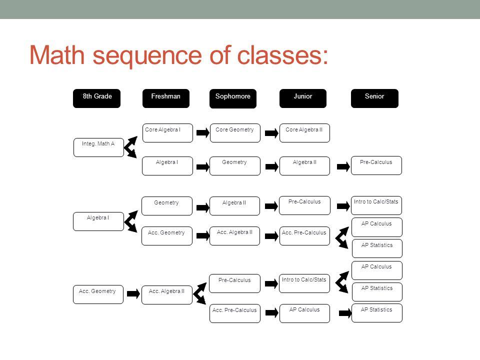 Math sequence of classes: *8th Grade Integ.