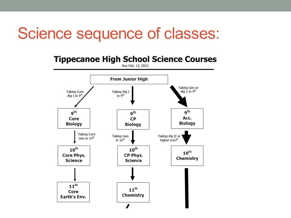 Science sequence of classes:
