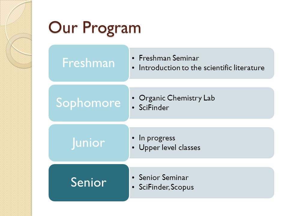 Our Program Freshman Seminar Introduction to the scientific literature Freshman Organic Chemistry Lab SciFinder Sophomore In progress Upper level classes Junior Senior Seminar SciFinder, Scopus Senior