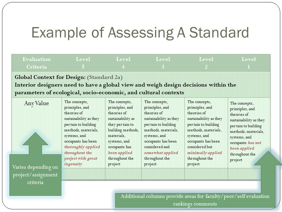 Example of Assessing A Standard Varies depending on project/assignment criteria
