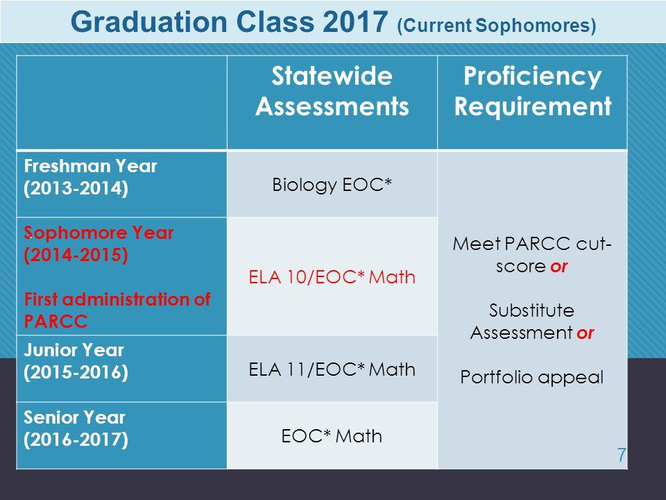 Graduation Class 2017 (Current Sophomores) Statewide Assessments Proficiency Requirement Freshman Year (2013-2014) Biology EOC* Meet PARCC cut- score or Substitute Assessment or Portfolio appeal Sophomore Year (2014-2015) First administration of PARCC ELA 10/EOC* Math Junior Year (2015-2016) ELA 11/EOC* Math Senior Year (2016-2017) EOC* Math.