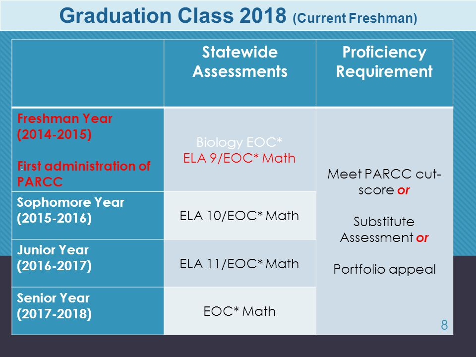 Graduation Class 2018 (Current Freshman) Statewide Assessments Proficiency Requirement Freshman Year (2014-2015) First administration of PARCC Biology EOC* ELA 9/EOC* Math Meet PARCC cut- score or Substitute Assessment or Portfolio appeal Sophomore Year (2015-2016) ELA 10/EOC* Math Junior Year (2016-2017) ELA 11/EOC* Math Senior Year (2017-2018) EOC* Math.