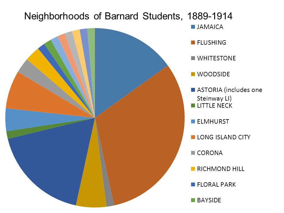 Neighborhoods of Barnard Students, 1889-1914