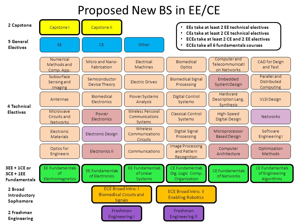 Proposed New BS in EE/CE Freshman Engineering I Freshman Engineering II ECE Broad Intro. I Biomedical Circuits and Signals ECE Broad Intro. II Enablin