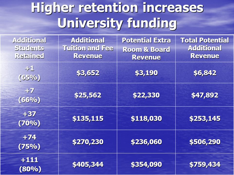 Higher retention increases University funding Additional Students Retained Additional Tuition and Fee Revenue Potential Extra Room & Board Revenue Total Potential Additional Revenue +1(65%)$3,652$3,190$6,842 +7(66%)$25,562$22,330$47,892 +37(70%)$135,115$118,030$253,145 +74(75%)$270,230$236,060$506,290 +111 (80%) (80%)$405,344$354,090$759,434
