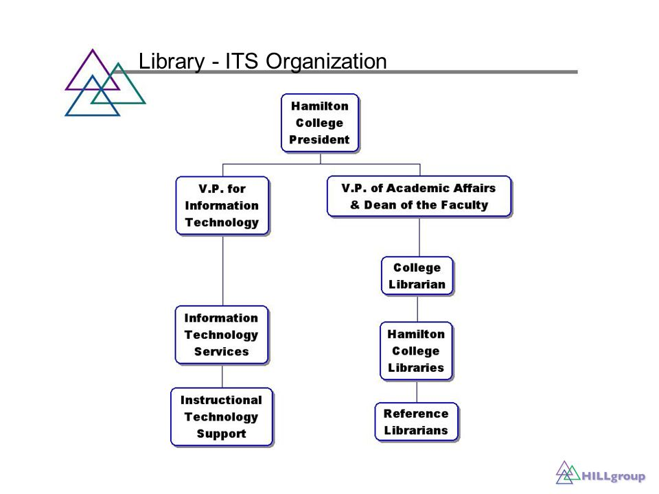Library - ITS Organization