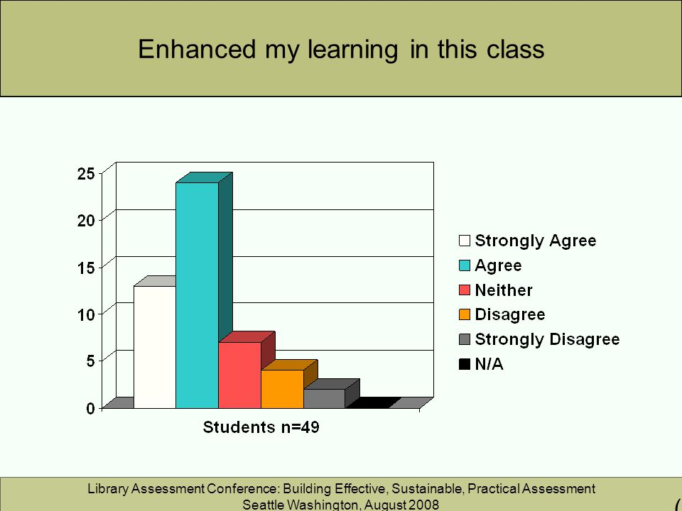 Library Assessment Conference: Building Effective, Sustainable, Practical Assessment Seattle Washington, August 2008 Enhanced my learning in this class (