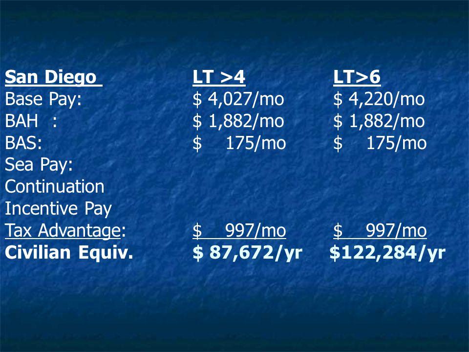 San Diego LT >4LT>6 Base Pay:$ 4,027/mo$ 4,220/mo BAH:$ 1,882/mo$ 1,882/mo BAS:$ 175/mo$ 175/mo Sea Pay: Continuation Incentive Pay Tax Advantage:$ 997/mo$ 997/mo Civilian Equiv.$ 87,672/yr $122,284/yr