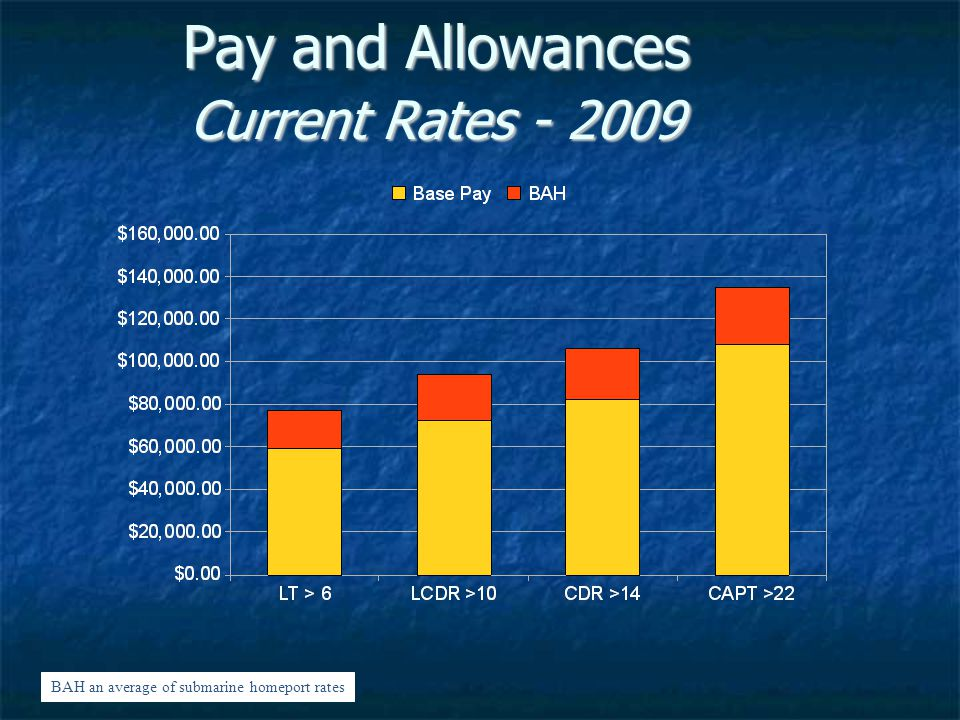 Pay and Allowances Current Rates - 2009 BAH an average of submarine homeport rates