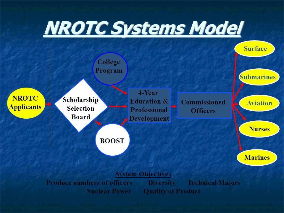 NROTC Systems Model NROTC Applicants Scholarship Selection Board BOOST 4-Year Education & Professional Development Commissioned Officers College Progr
