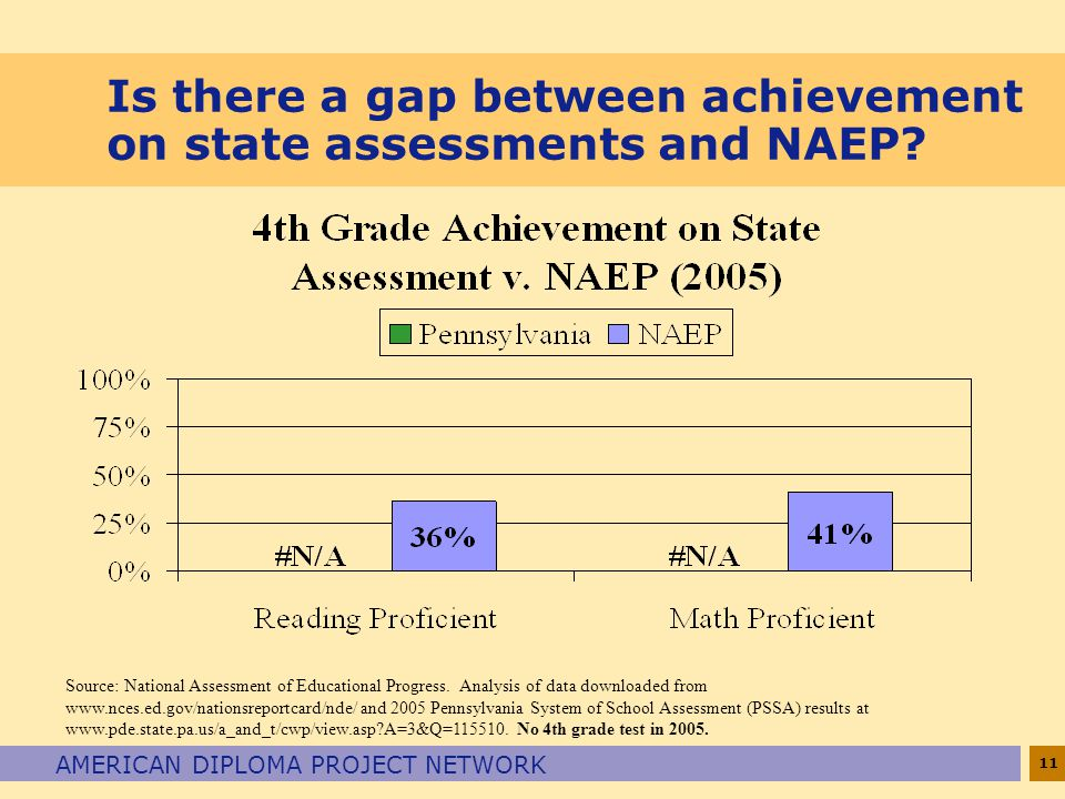 11 AMERICAN DIPLOMA PROJECT NETWORK Is there a gap between achievement on state assessments and NAEP.