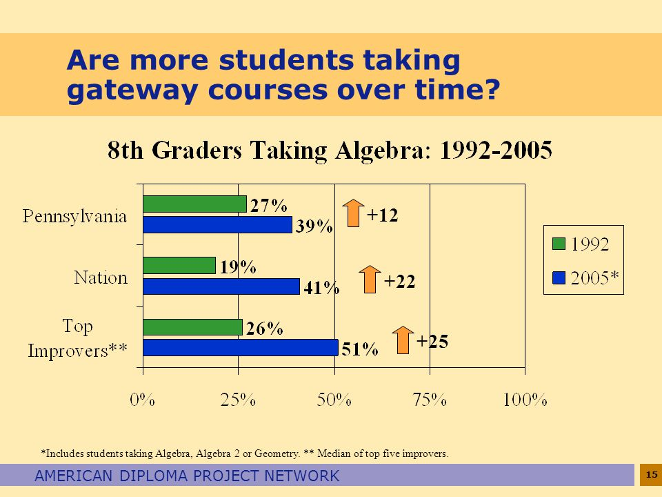 15 AMERICAN DIPLOMA PROJECT NETWORK Are more students taking gateway courses over time.