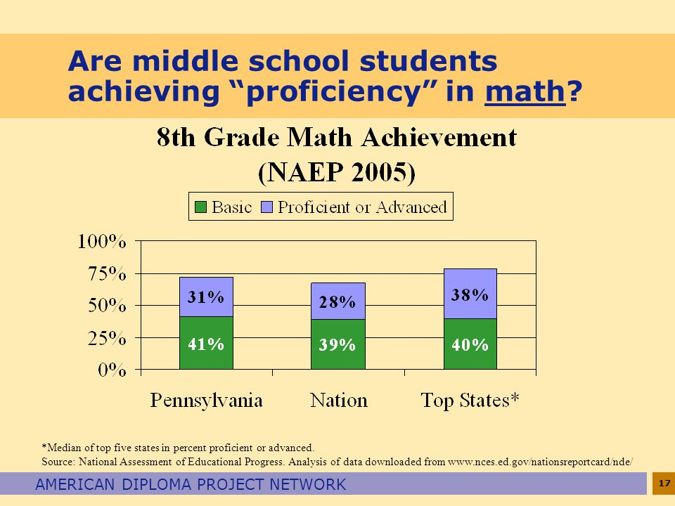 17 AMERICAN DIPLOMA PROJECT NETWORK Are middle school students achieving proficiency in math.