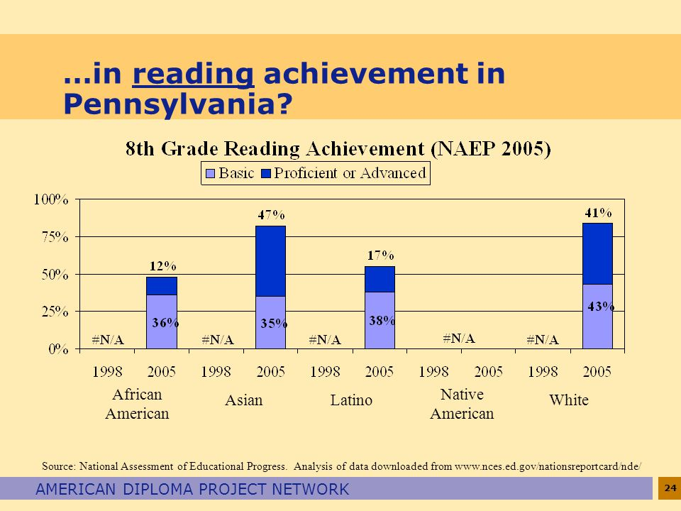 24 AMERICAN DIPLOMA PROJECT NETWORK …in reading achievement in Pennsylvania.